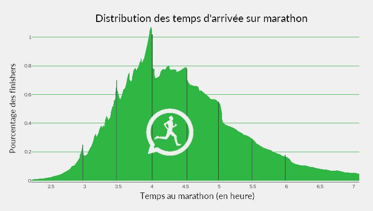 La distribution des chronos sur marathon, avec des pics sur les objectifs