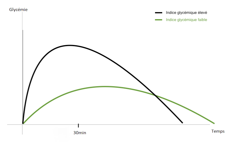 Cinétique glycémie indice glycémique fiable et élevé