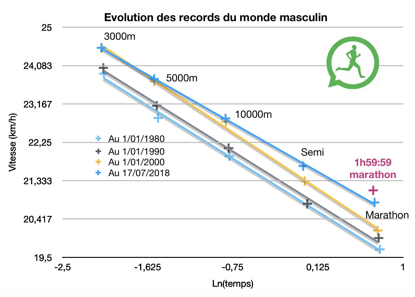 L'évolution des records du monde et un record sous les 2 heures
