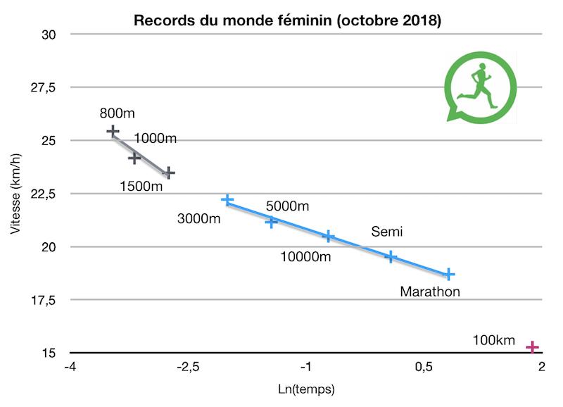 Les records du monde femmes