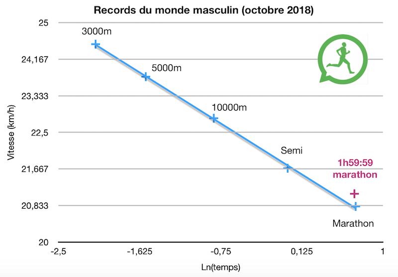 Les records du monde actuels et un marathon sous les 2 heures