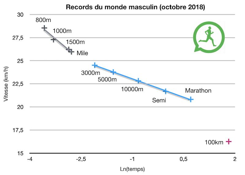 Graphique records du monde hommes