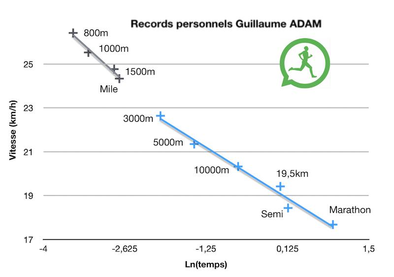 Records personnels pour calculer les allures d'entraînement et compétition