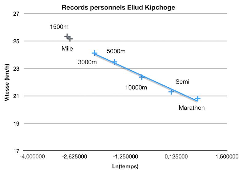 Eliud Kipchoge analyse de ses performances